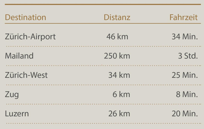 Distanzen